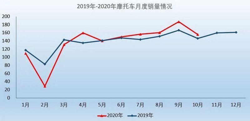 海外市场稳定恢复,10月摩托车产销继续增长